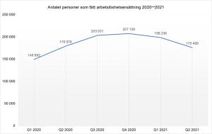Diagram - antal personer som fått arbetslöshetsersättning 2020-2021